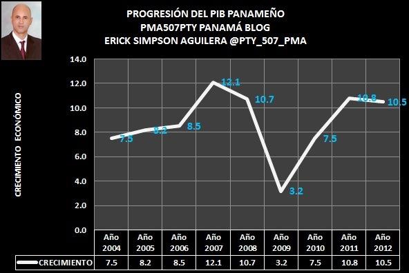 PIB 2004-2012
