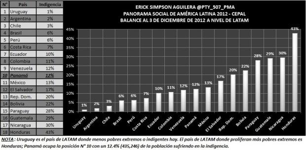 pobreza extrema 2012