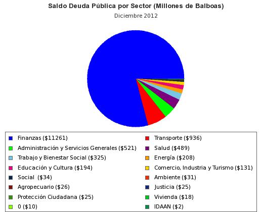 estadisticas_saldo_deuda_sector