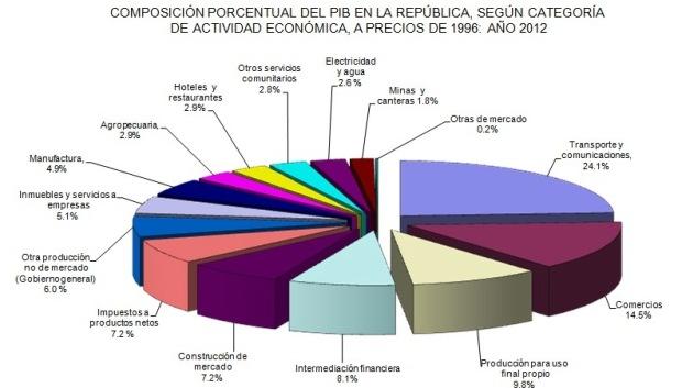 GRÁFICO CONTRALORIA PIB
