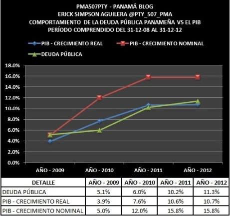 GRÁFICO DEUDA VS PIB
