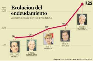En términos nominales, durante la actual administración se habrá incrementado la deuda del país en un 57%, a pesar de los ingresos récord que ha obtenido para ejecutar obras.