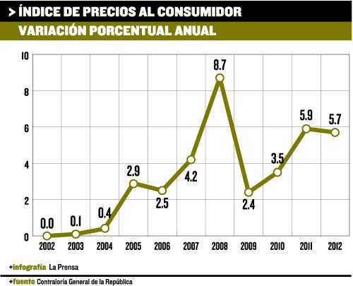 precios al consumidor