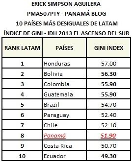 GINI TOP 10 LATAM