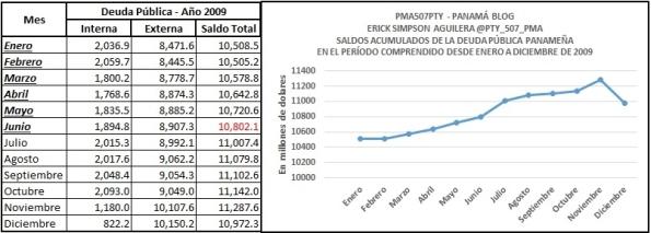 deuda 2009