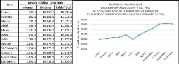 deuda 2010