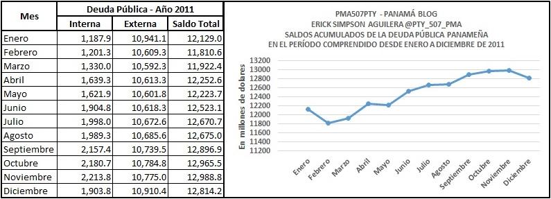 deuda 2011
