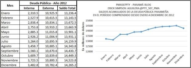 deuda 2012