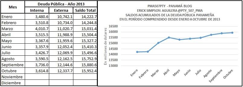 deuda 2013