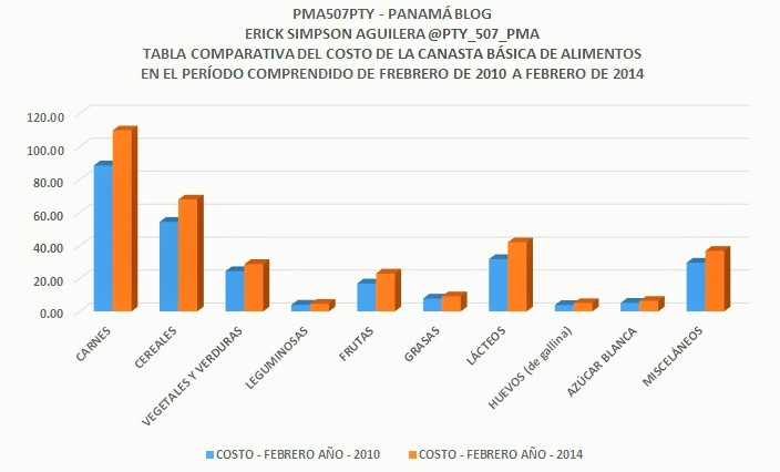 TABLA COMPARATIVA GRAFICO