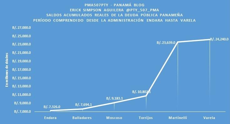 ACUMULADO GRA 2