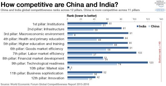 china-vs-india