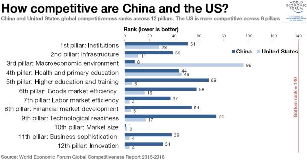 china-vs-US