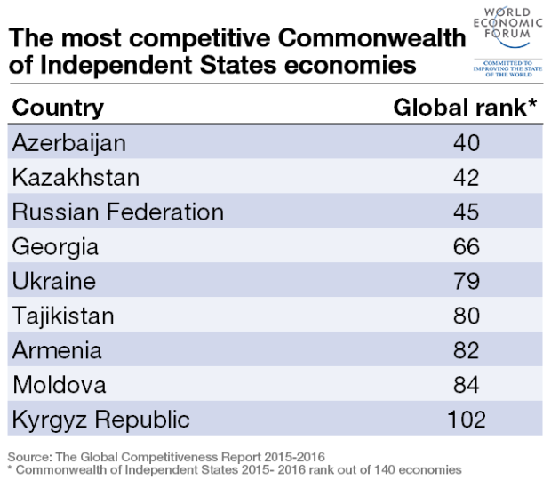 commonwealth-independent-states-top-10