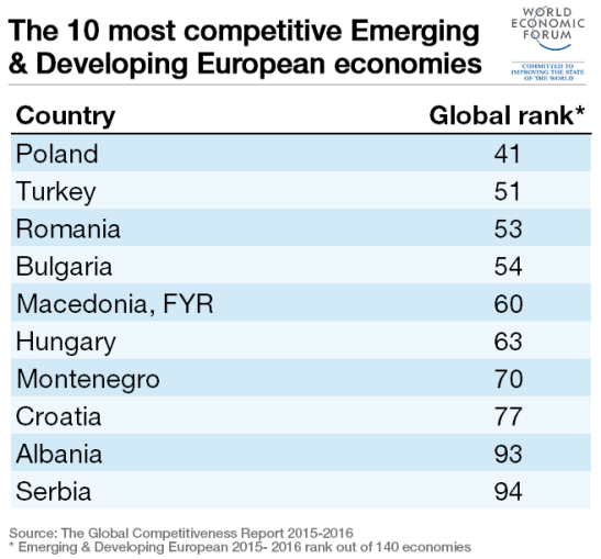 emerging-european-top-10