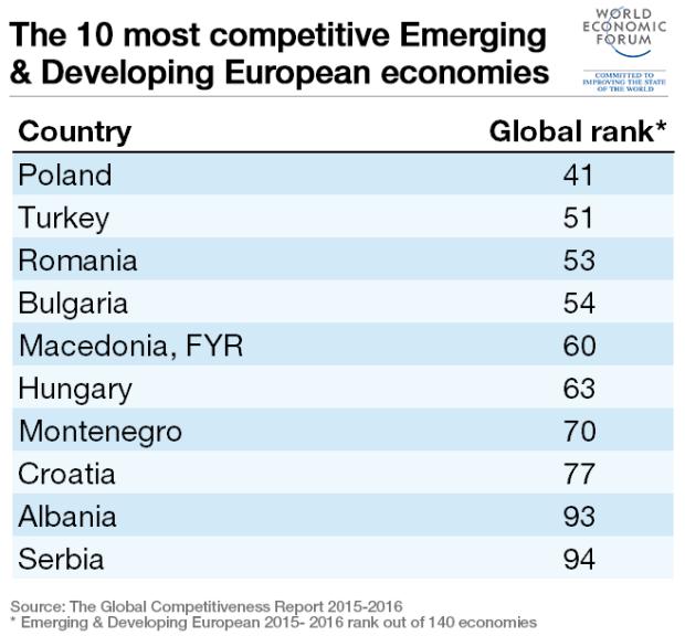 emerging-european-top-10