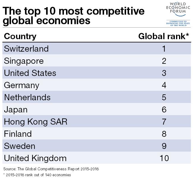 global-top-10