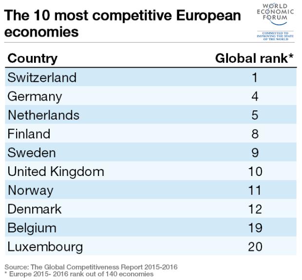 main-european-top-10