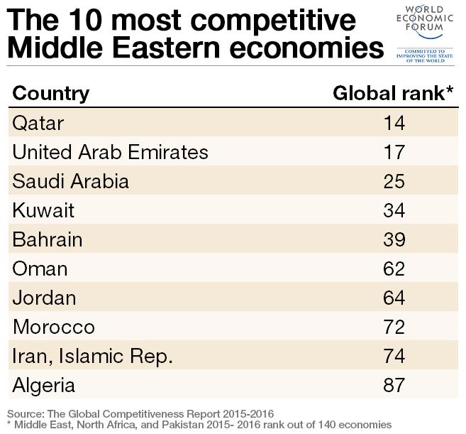 MENA-top-10