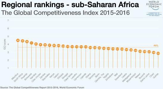 regional-rankings-africa
