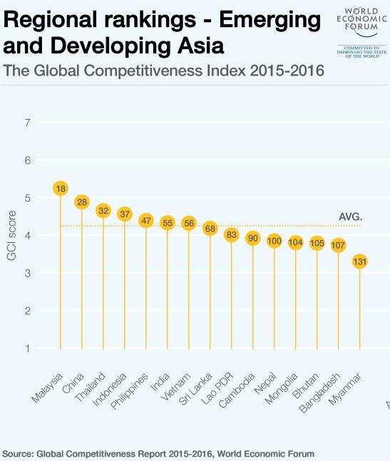regional-rankings-asia