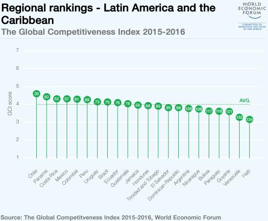regional-rankings-LATAM