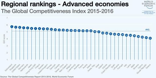 regional-rankings