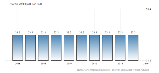 france-corporate-tax-rate