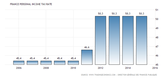 france-personal-income-tax-rate