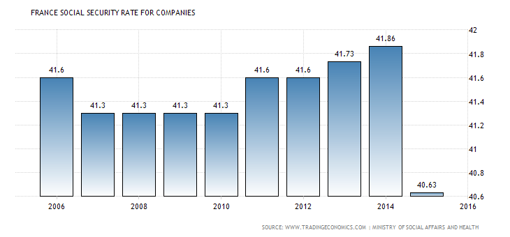 france-social-security-rate-for-companies