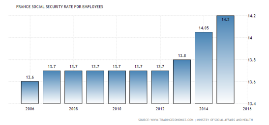 france-social-security-rate-for-employees