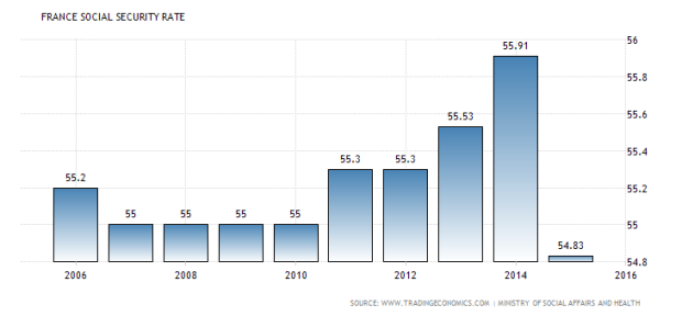 france-social-security-rate