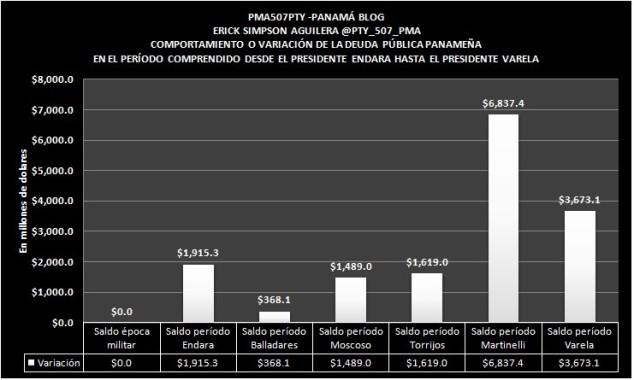 graph 2 incremento comparativo de deuda