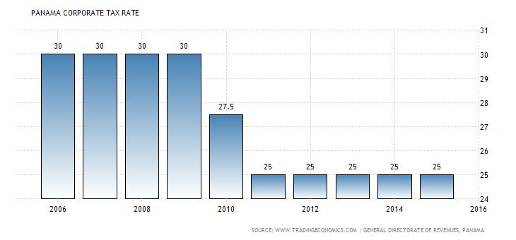 panama-corporate-tax-rate