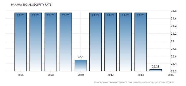 panama-social-security-rate