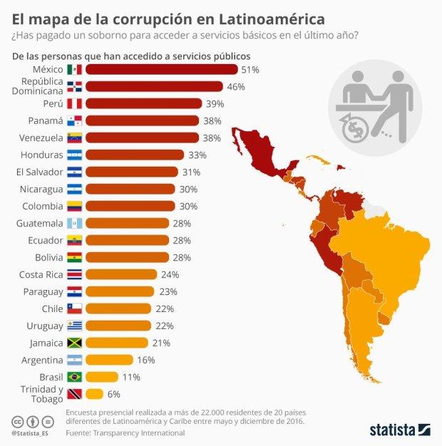 MAPA DE LA CORRUPCIÓN